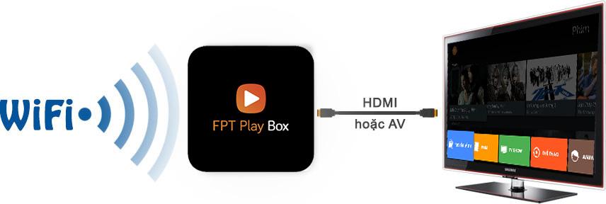 Kết nối FPT Play Box thật dễ dàng và nhanh chóng